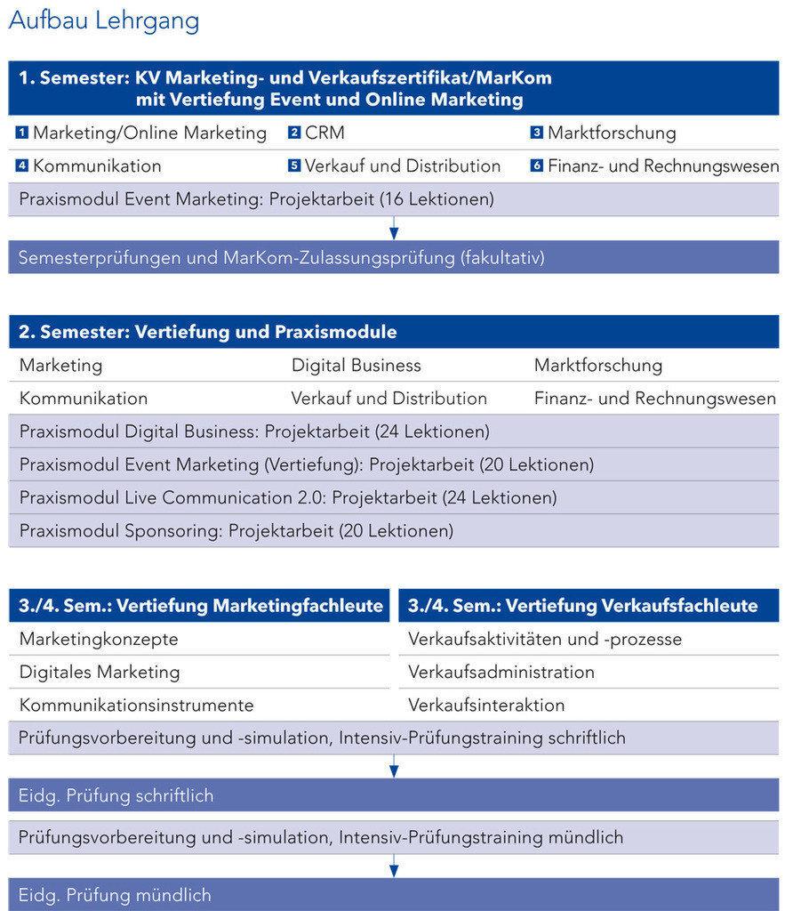 Lehrgangsaufbau inhalte und zertifikate